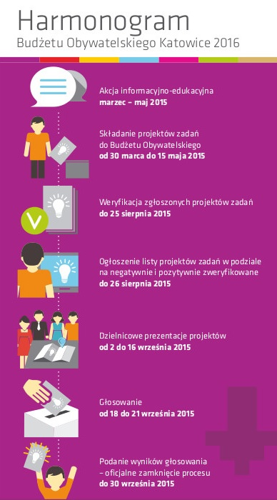 Harmonogram Budżetu Obywatelskiego Katowice 2016